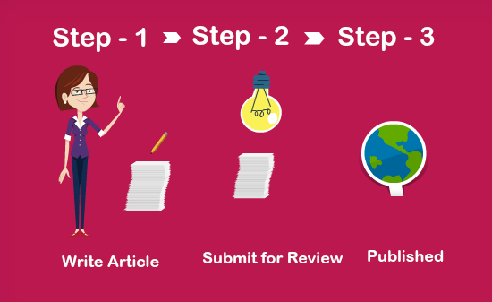 Submission steps